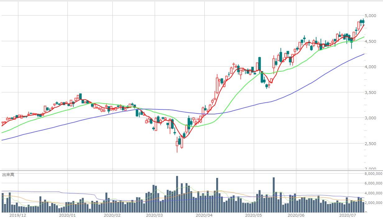 上がる 株 明日 ボロ 明日の上がる銘柄の株予想